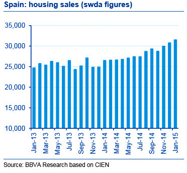 BBVA highlights Spanish property sector recovery in tourist areas