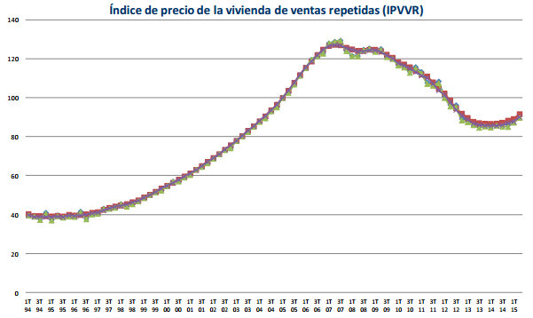 Property sales and prices increase throughout Spain
