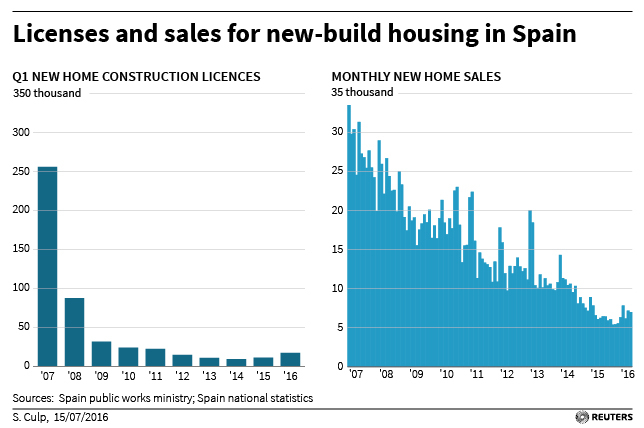 Foreign investment is giving new life to Spanish housebuilding sector