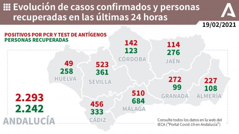 <span style='color:#780948'>ARCHIVED</span> - Andalusia coronavirus death toll passes 8,000 as region registers 2,293 new cases on Friday