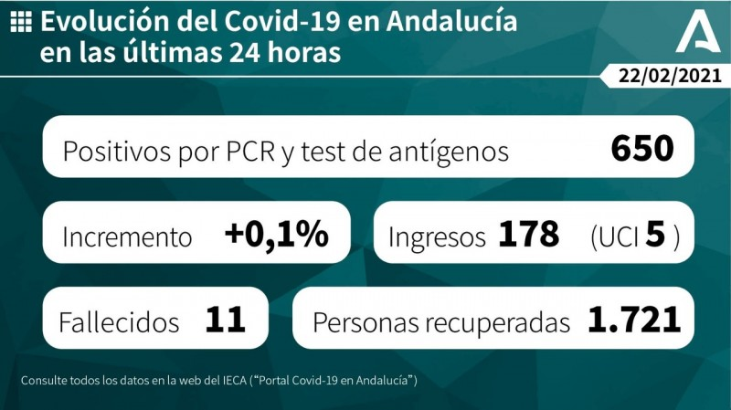 <span style='color:#780948'>ARCHIVED</span> - Andalusia reports lowest Covid-19 figures in 24 hours since early January