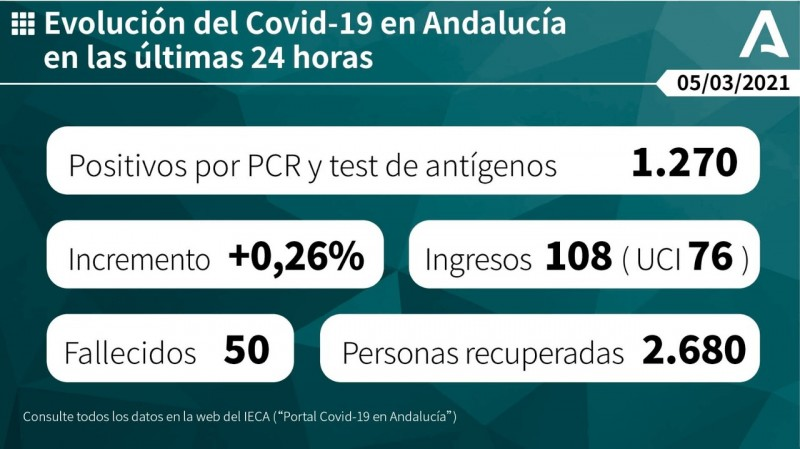 <span style='color:#780948'>ARCHIVED</span> - New cases increase in Andalusia although the situation has improved since last week; Covid update March 5