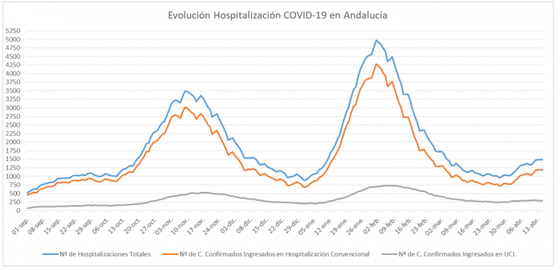 <span style='color:#780948'>ARCHIVED</span> - Andalusia reports 19 deaths and 2,477 new coronavirus cases: Covid update 16 April