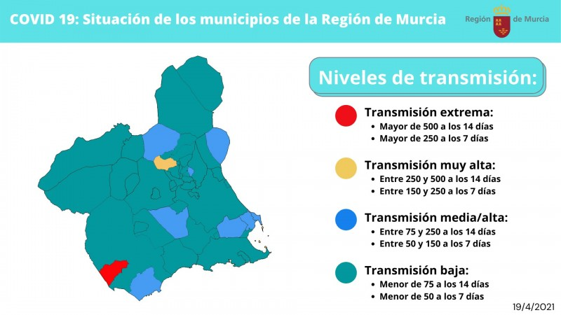<span style='color:#780948'>ARCHIVED</span> - Covid rate in Murcia ten times lower than in Madrid; Covid update April 19