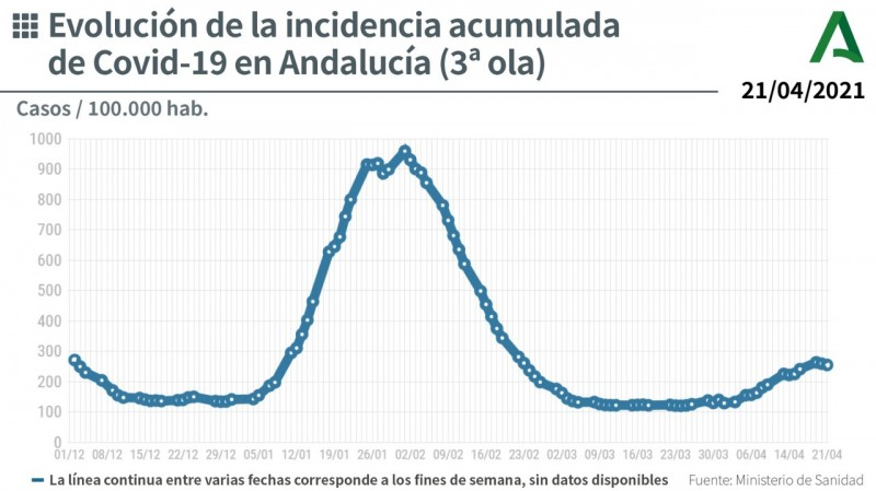 <span style='color:#780948'>ARCHIVED</span> -  Andalusia reports 20 deaths and 1,899 new coronavirus cases: Covid update 21 April
