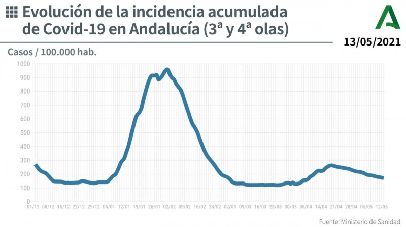 <span style='color:#780948'>ARCHIVED</span> - Andalucia covid infection rates increase slightly following 23 day decline: Covid update May 14