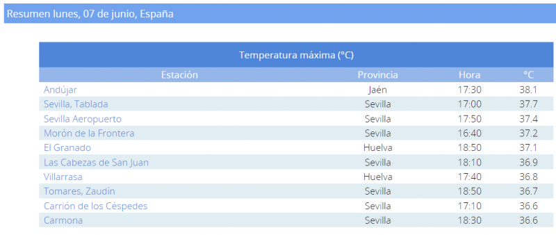 <span style='color:#780948'>ARCHIVED</span> - Andalucia region hottest place in Spain on Monday