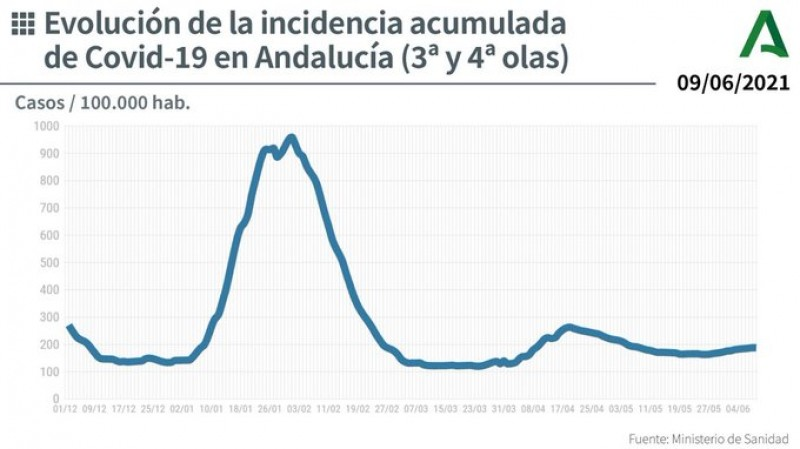 <span style='color:#780948'>ARCHIVED</span> - Andalucia infections rise again: Covid update June 10