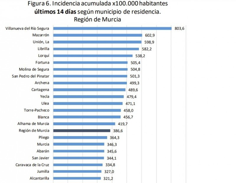<span style='color:#780948'>ARCHIVED</span> - Murcia Covid Update July 23: Hospitalisations  in the region jump up once again