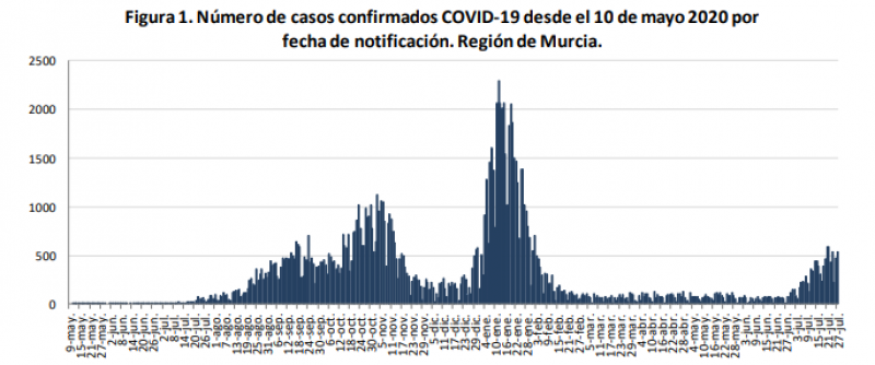 <span style='color:#780948'>ARCHIVED</span> - Murcia Covid Update July 29: Number of infections reach new peak