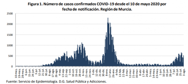 <span style='color:#780948'>ARCHIVED</span> - Murcia Covid update August 4: two more deaths recorded in the Region