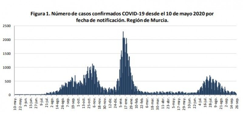 <span style='color:#780948'>ARCHIVED</span> - Murcia Covid update September 27: 11 municipalities have been Covid-free for 14 days